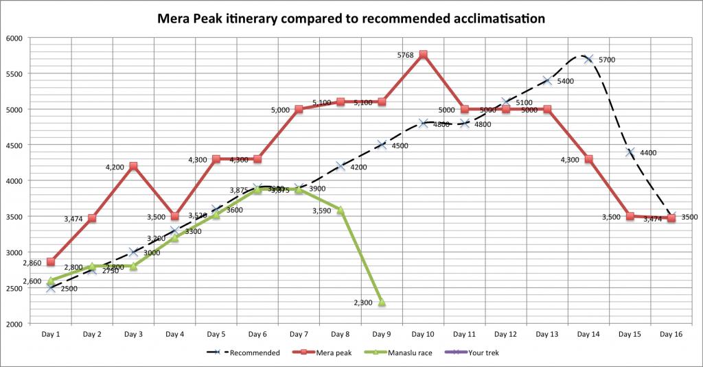 acclimatisation-profile-mera-peak-recommended-1024x535